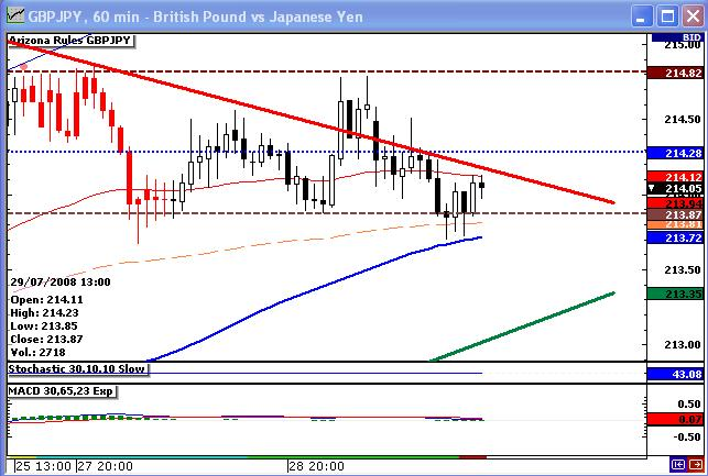 GBPJPY Channel Trade Close 29July08