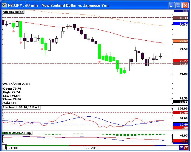 NZDJPY Stoch Cross CLOSE 29JUL08